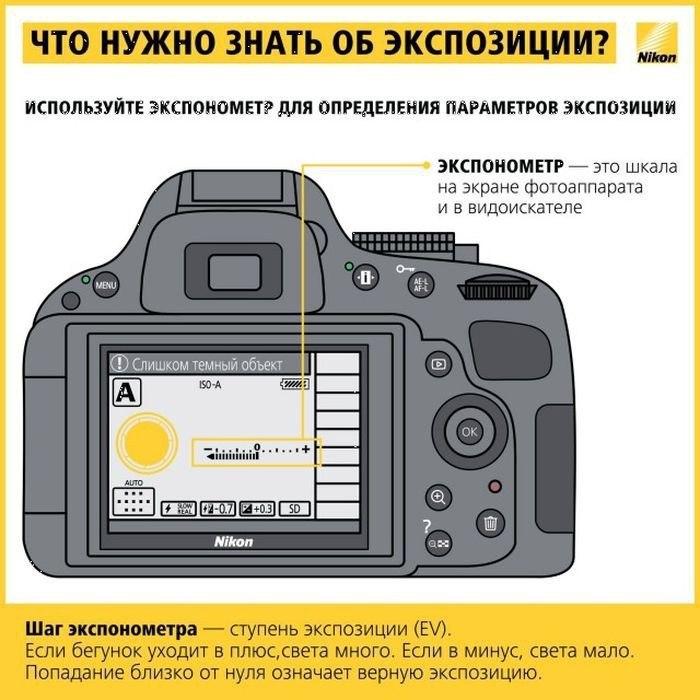 Полезные шпаргалки для новичков фотографов